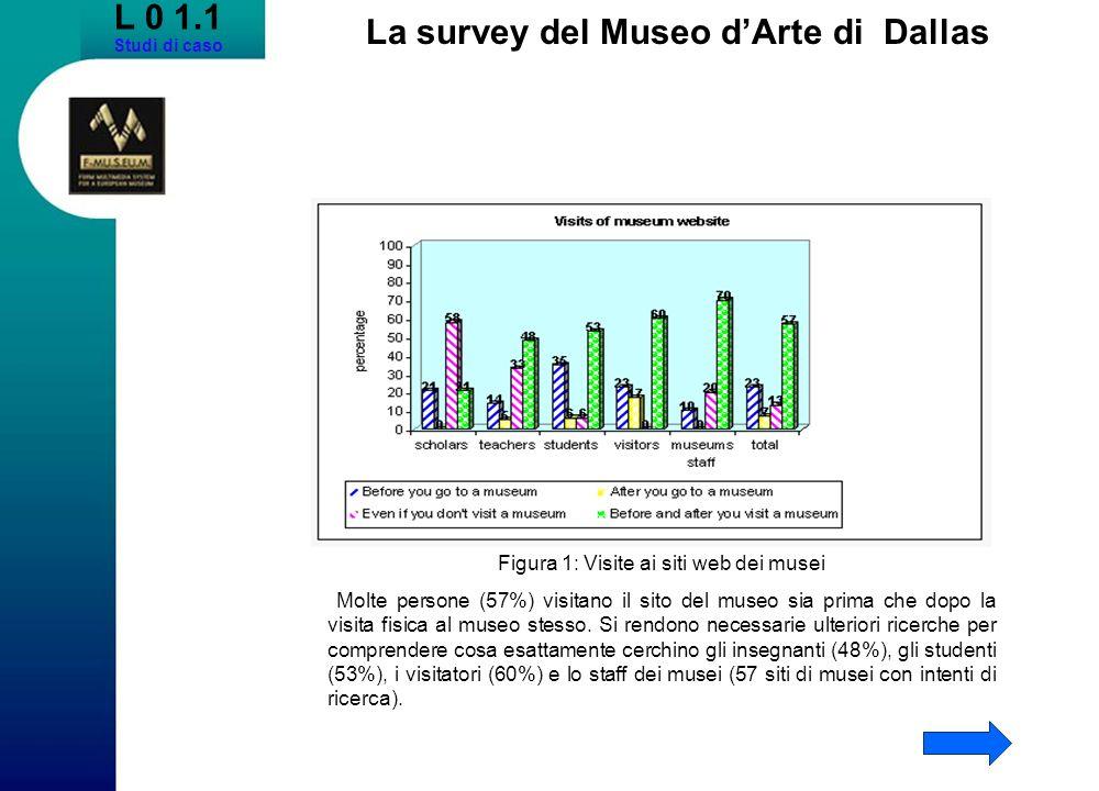 L 0 1.1 Studi di caso La survey del Museo dArte di Dallas Figura 1: Visite ai siti web dei musei Molte persone (57%) visitano il sito del museo sia pr