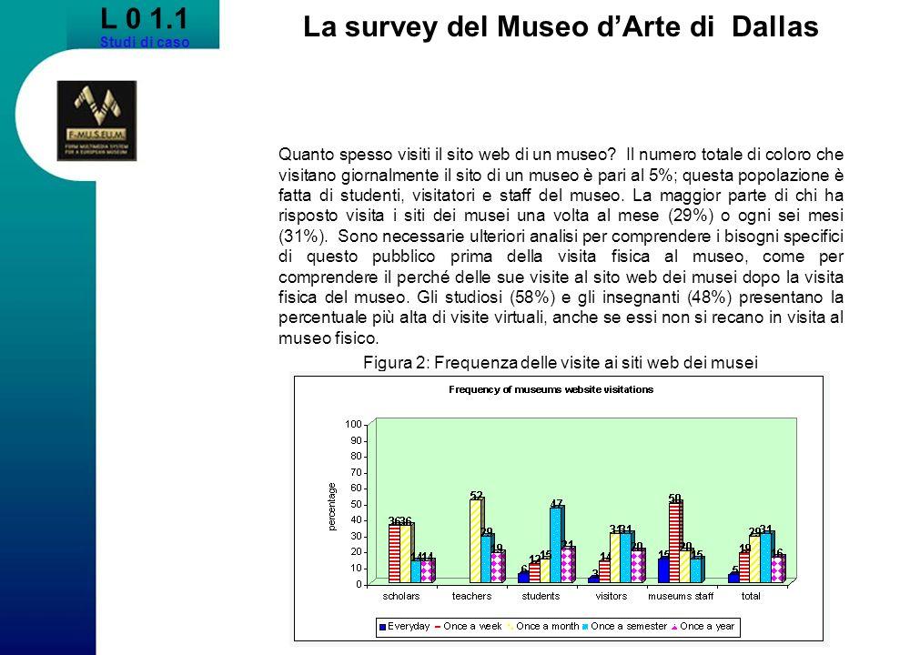 La survey del Museo dArte di Dallas Quanto spesso visiti il sito web di un museo? Il numero totale di coloro che visitano giornalmente il sito di un m