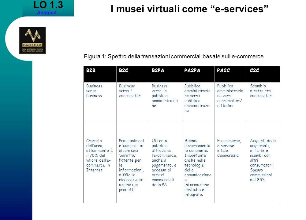 LO 1.3 Abstract I musei virtuali come e-services B2BB2CB2PAPA2PAPA2CC2C Business verso business Business verso i consumatori Business verso la pubblic