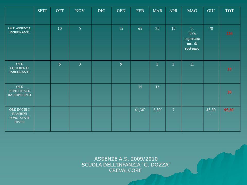 ASSENZE A.S. 2009/2010 SCUOLA DELLINFANZIA G. DOZZA CREVALCORE SETTOTTNOVDICGENFEBMARAPRMAGGIU TOT ORE ASSENZA INSEGNANTI 105156525155; 20 h copertura