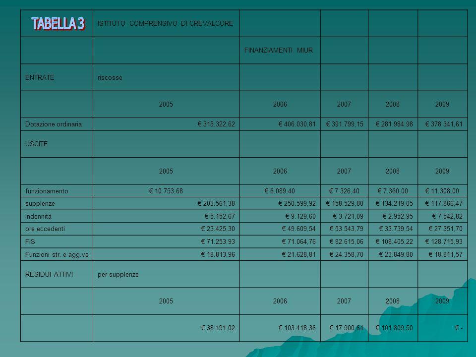 ISTITUTO COMPRENSIVO DI CREVALCORE FINANZIAMENTI MIUR ENTRATEriscosse 20052006200720082009 Dotazione ordinaria 315.322,62 406.030,81 391.799,15 281.98