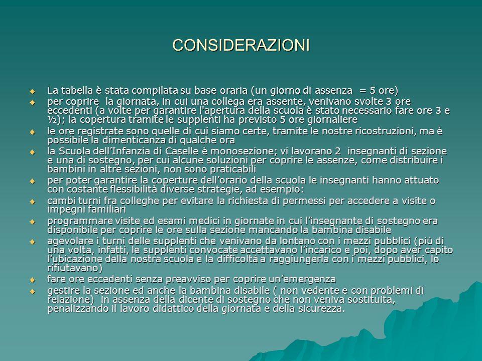 DIAGRAMMA DELLE ORE DI DIVISIONE DELLE CLASSI SCUOLA PRIMARIA G.