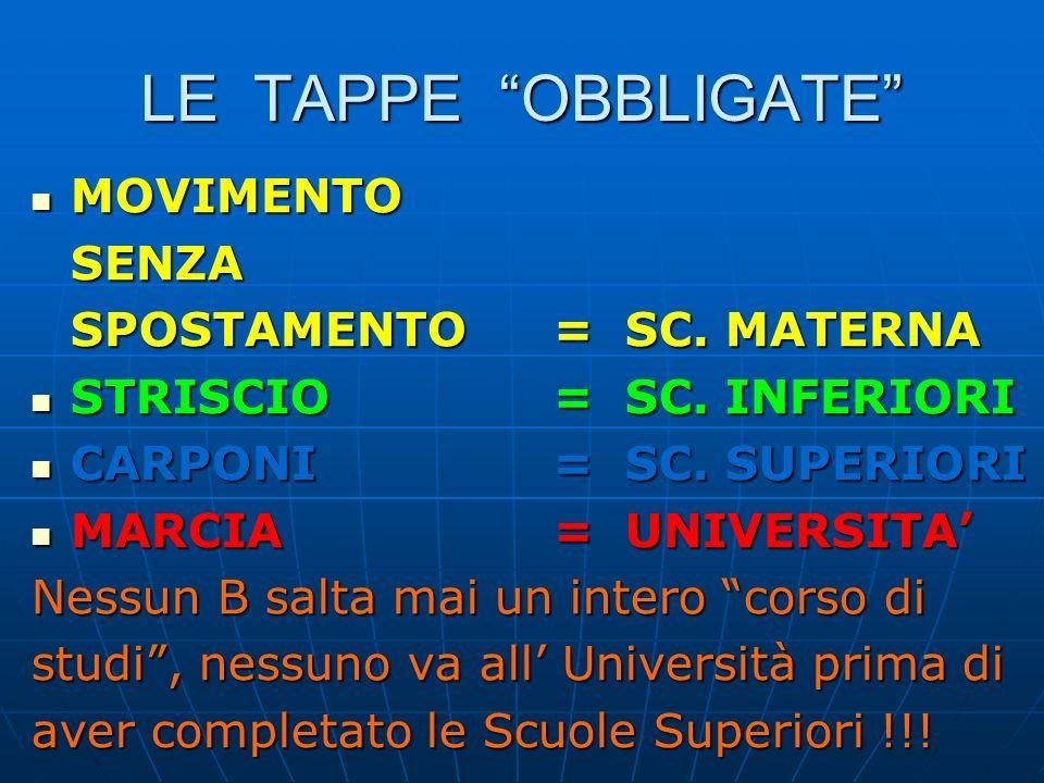 LE TAPPE OBBLIGATE MOVIMENTO MOVIMENTOSENZA SPOSTAMENTO= SC.