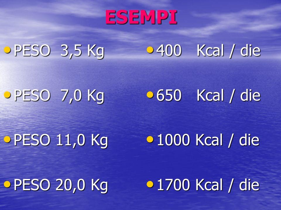 ESEMPI PESO 3,5 Kg PESO 3,5 Kg PESO 7,0 Kg PESO 7,0 Kg PESO 11,0 Kg PESO 11,0 Kg PESO 20,0 Kg PESO 20,0 Kg 400 Kcal / die 400 Kcal / die 650 Kcal / di