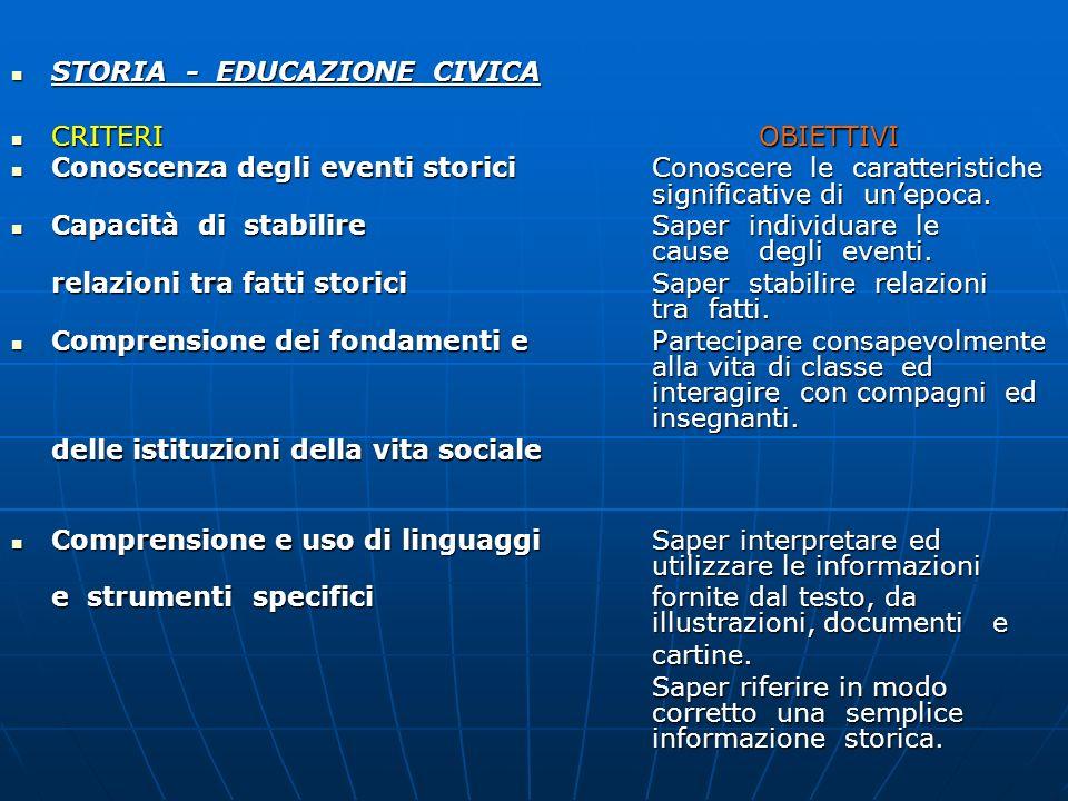 STORIA - EDUCAZIONE CIVICA STORIA - EDUCAZIONE CIVICA CRITERIOBIETTIVI CRITERIOBIETTIVI Conoscenza degli eventi storiciConoscere le caratteristiche si