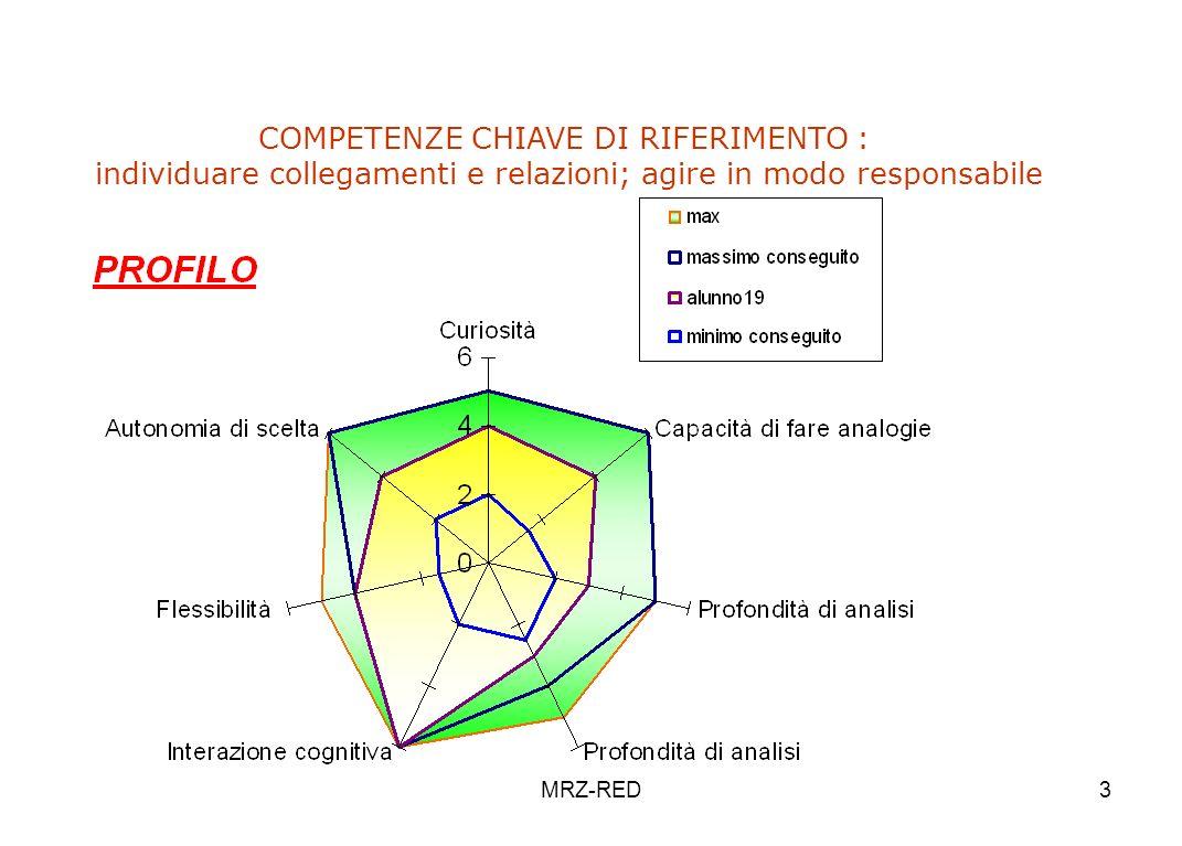 MRZ-RED3 COMPETENZE CHIAVE DI RIFERIMENTO : individuare collegamenti e relazioni; agire in modo responsabile