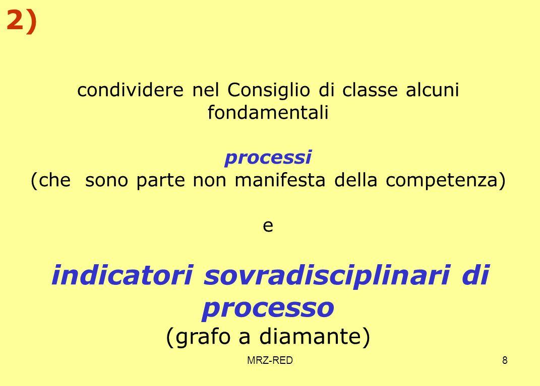 MRZ-RED8 condividere nel Consiglio di classe alcuni fondamentali processi (che sono parte non manifesta della competenza) e indicatori sovradisciplinari di processo (grafo a diamante) 2)