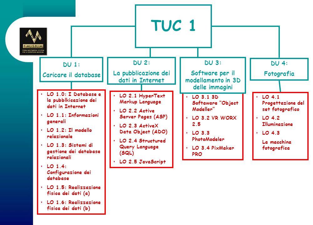 LO 1.0: I Database e la pubblkicazione dei dati in Internet LO 1.1: Informazioni generali LO 1.2: Il modello relazionale LO 1.3: Sistemi di gestione d
