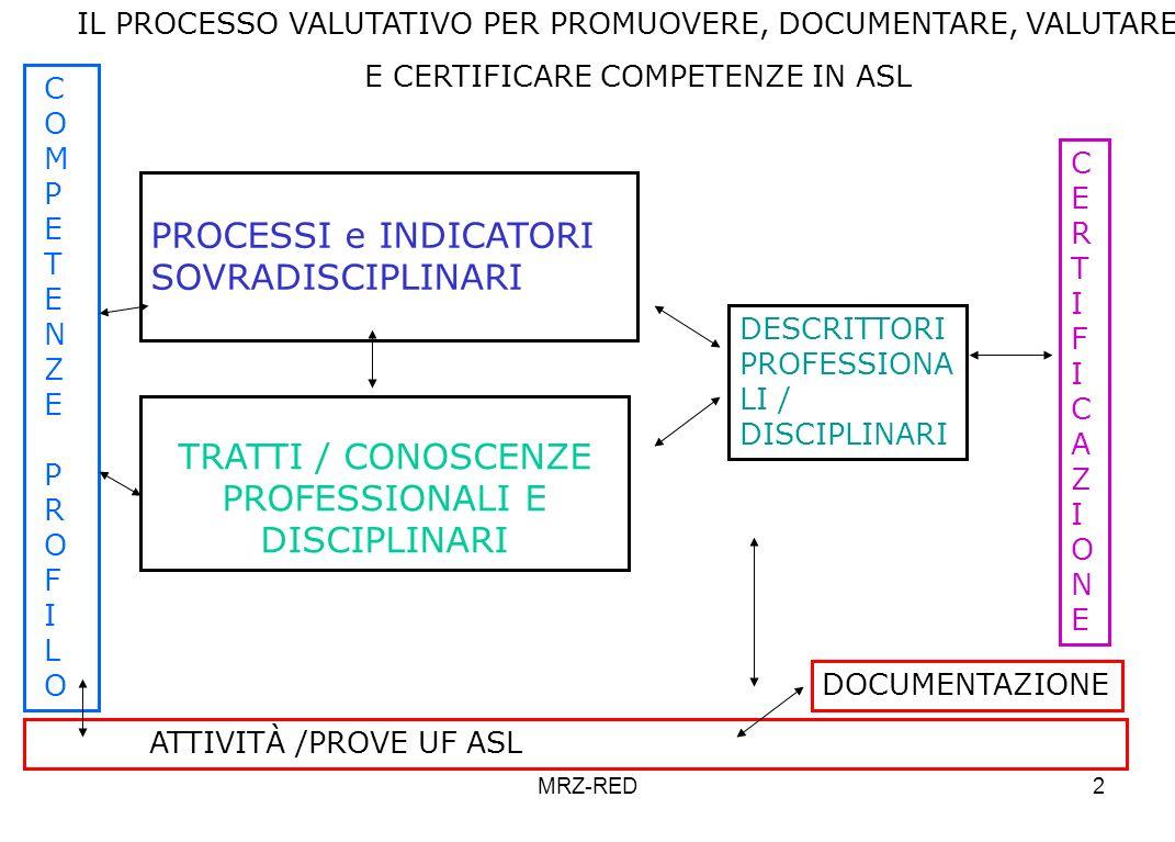 MRZ-RED2 IL PROCESSO VALUTATIVO PER PROMUOVERE, DOCUMENTARE, VALUTARE E CERTIFICARE COMPETENZE IN ASL TRATTI / CONOSCENZE PROFESSIONALI E DISCIPLINARI C O M P E T E N Z E P R O F I L O PROCESSI e INDICATORI SOVRADISCIPLINARI DESCRITTORI PROFESSIONA LI / DISCIPLINARI ATTIVITÀ /PROVE UF ASL CERTIFICAZIONECERTIFICAZIONE DOCUMENTAZIONE