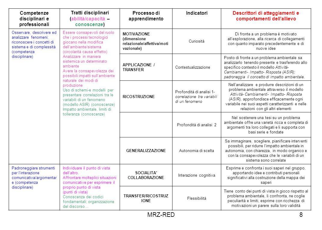 MRZ-RED8 Competenze disciplinari e professionali Tratti disciplinari (abilità/capacità – conoscenze) Processo di apprendimento IndicatoriDescrittori di atteggiamenti e comportamenti dellallievo Osservare, descrivere ed analizzare fenomeni; riconoscere i concetti di sistema e di complessità (competenza disciplinare) Essere consapevoli del ruolo che i processi tecnologici giocano nella modifica dellambiente/sistema (circolarità causa effetto) Analizzare in maniera sistemica un determinato ambiente Avere la consapevolezza dei possibili impatti sullambiente naturale dei modi di produzione Uso di schemi-e modelli per presentare correlazioni tra le variabili di un fenomeno (modello ASIR) (conoscenze) Impatto ambientale, limiti di tolleranza (conoscenze) MOTIVAZIONE (dimensione relazionale/affettiva/moti vazionale) Curiosità Di fronte a un problema è motivato allesplorazione, alla ricerca di collegamenti con quanto imparato precedentemente e di nuove idee APPLICAZIONE / TRANSFER Contestualizzazione Posto di fronte a un problema ambientale sa analizzarlo tenendo presente e trasferendo allo specifico contesto il modello Attività- Cambiamenti- Impatto- Risposta (ASIR); padroneggia il concetto di impatto ambientale.