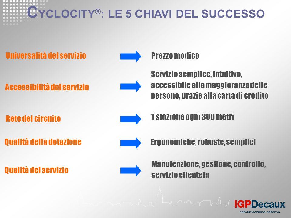 Universalità del servizio Rete del circuito C YCLOCITY ® : LE 5 CHIAVI DEL SUCCESSO Prezzo modico Accessibilità del servizio 1 stazione ogni 300 metri
