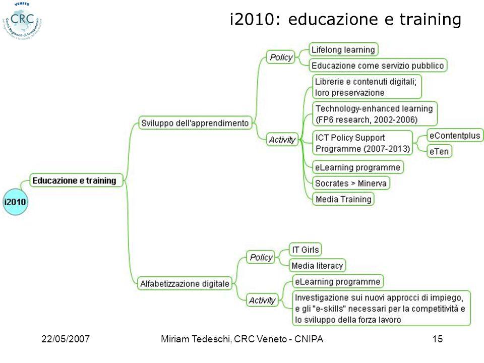 22/05/2007Miriam Tedeschi, CRC Veneto - CNIPA15 i2010: educazione e training