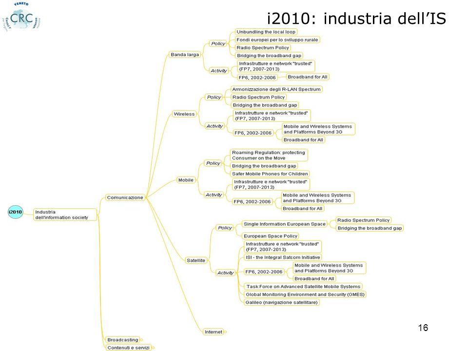 22/05/2007Miriam Tedeschi, CRC Veneto - CNIPA16 i2010: industria dellIS