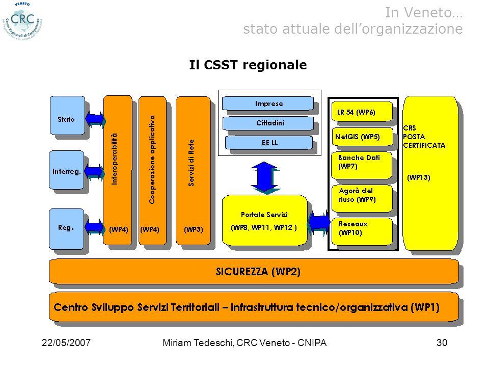 22/05/2007Miriam Tedeschi, CRC Veneto - CNIPA30 Il CSST regionale In Veneto… stato attuale dellorganizzazione