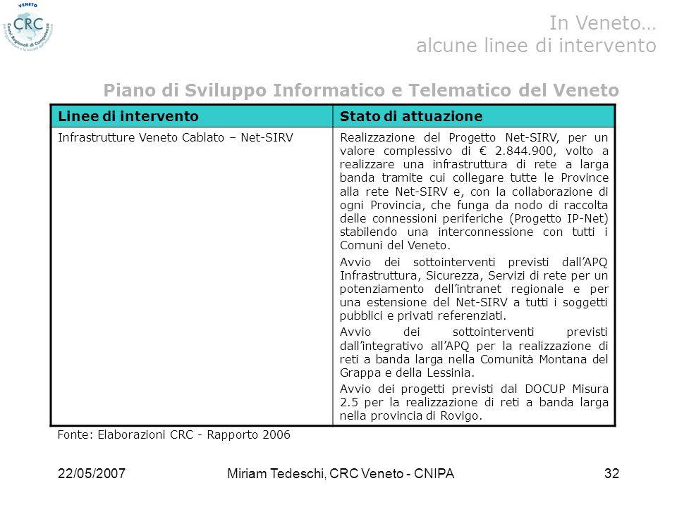 22/05/2007Miriam Tedeschi, CRC Veneto - CNIPA32 Linee di interventoStato di attuazione Infrastrutture Veneto Cablato – Net-SIRVRealizzazione del Progetto Net-SIRV, per un valore complessivo di 2.844.900, volto a realizzare una infrastruttura di rete a larga banda tramite cui collegare tutte le Province alla rete Net-SIRV e, con la collaborazione di ogni Provincia, che funga da nodo di raccolta delle connessioni periferiche (Progetto IP-Net) stabilendo una interconnessione con tutti i Comuni del Veneto.