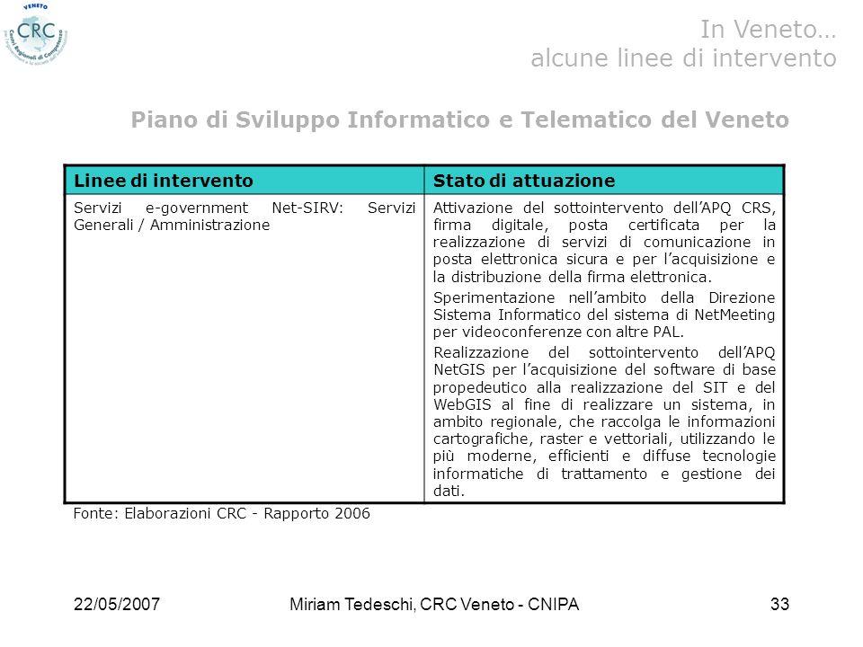 22/05/2007Miriam Tedeschi, CRC Veneto - CNIPA33 Linee di interventoStato di attuazione Servizi e-government Net-SIRV: Servizi Generali / Amministrazione Attivazione del sottointervento dellAPQ CRS, firma digitale, posta certificata per la realizzazione di servizi di comunicazione in posta elettronica sicura e per lacquisizione e la distribuzione della firma elettronica.