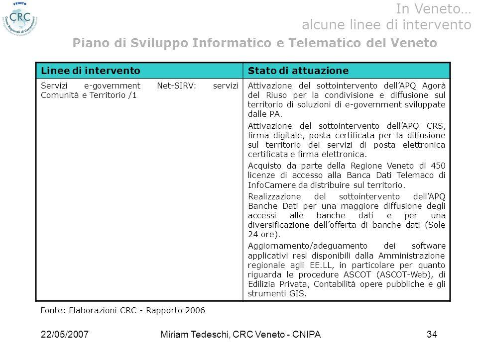 22/05/2007Miriam Tedeschi, CRC Veneto - CNIPA34 Linee di interventoStato di attuazione Servizi e-government Net-SIRV: servizi Comunità e Territorio /1