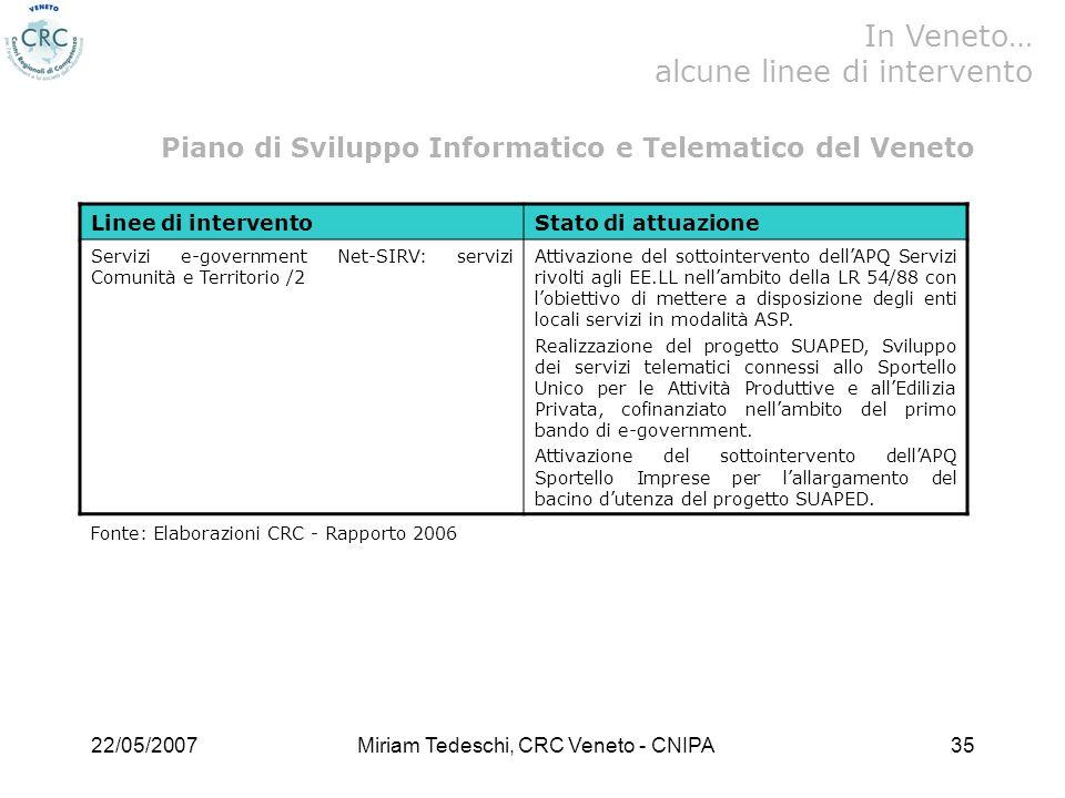 22/05/2007Miriam Tedeschi, CRC Veneto - CNIPA35 Linee di interventoStato di attuazione Servizi e-government Net-SIRV: servizi Comunità e Territorio /2 Attivazione del sottointervento dellAPQ Servizi rivolti agli EE.LL nellambito della LR 54/88 con lobiettivo di mettere a disposizione degli enti locali servizi in modalità ASP.