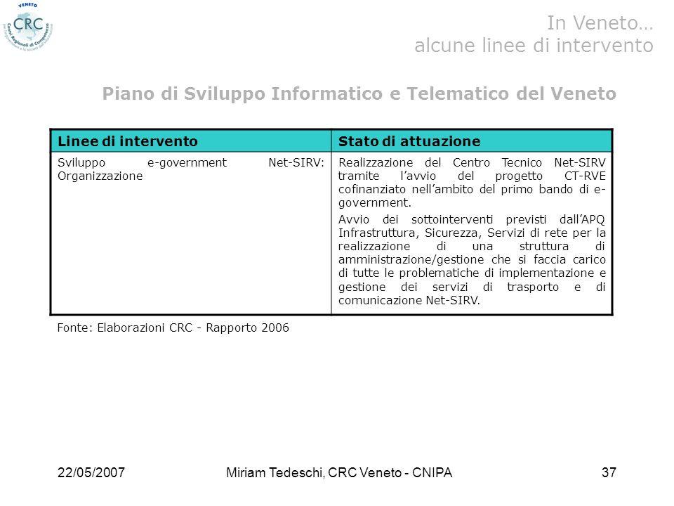 22/05/2007Miriam Tedeschi, CRC Veneto - CNIPA37 Linee di interventoStato di attuazione Sviluppo e-government Net-SIRV: Organizzazione Realizzazione del Centro Tecnico Net-SIRV tramite lavvio del progetto CT-RVE cofinanziato nellambito del primo bando di e- government.