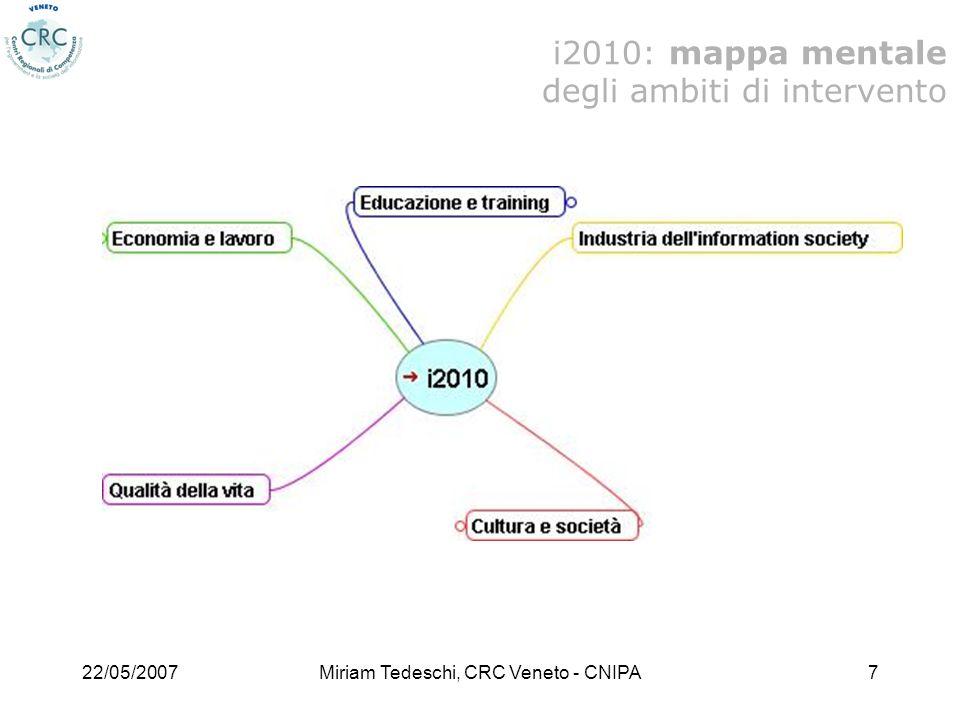 22/05/2007Miriam Tedeschi, CRC Veneto - CNIPA18 Per ogni ulteriore approfondimento, e per la visione dei documenti ufficiali, delle raccomandazioni e delle direttive si rimanda al sito ufficiale della Società dellInformazione della Commissione europea (http://ec.europa.eu/information_society/index_en.htm)http://ec.europa.eu/information_society/index_en.htm i2010 sitografia