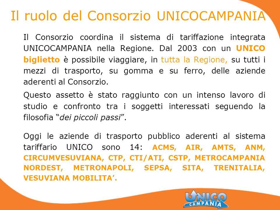 Il ruolo del Consorzio UNICOCAMPANIA Il Consorzio coordina il sistema di tariffazione integrata UNICOCAMPANIA nella Regione. Dal 2003 con un UNICO big