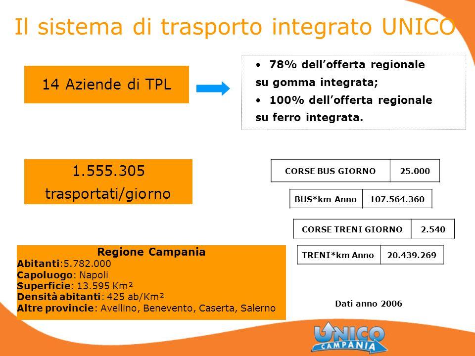 Il sistema di trasporto integrato UNICO 14 Aziende di TPL CORSE BUS GIORNO25.000 CORSE TRENI GIORNO2.540 78% dellofferta regionale su gomma integrata;