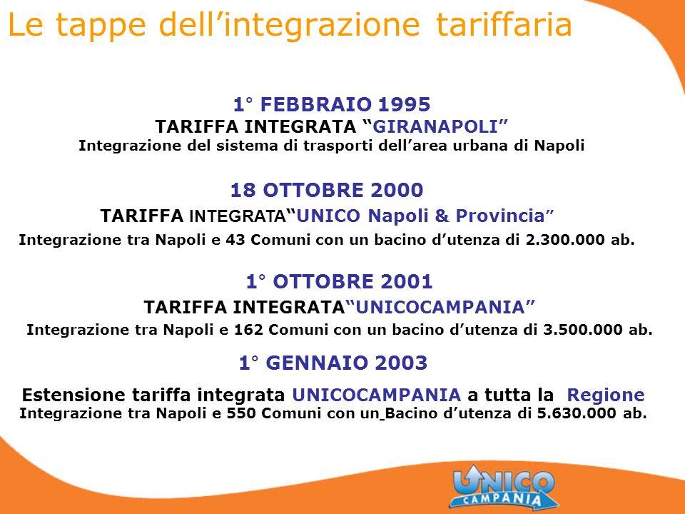 Le tappe dellintegrazione tariffaria 1° FEBBRAIO 1995 TARIFFA INTEGRATA GIRANAPOLI Integrazione del sistema di trasporti dellarea urbana di Napoli 18