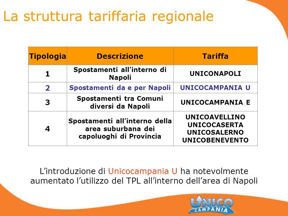 La struttura tariffaria regionale TipologiaDescrizioneTariffa 1 Spostamenti allinterno di Napoli UNICONAPOLI 2 Spostamenti da e per NapoliUNICOCAMPANI