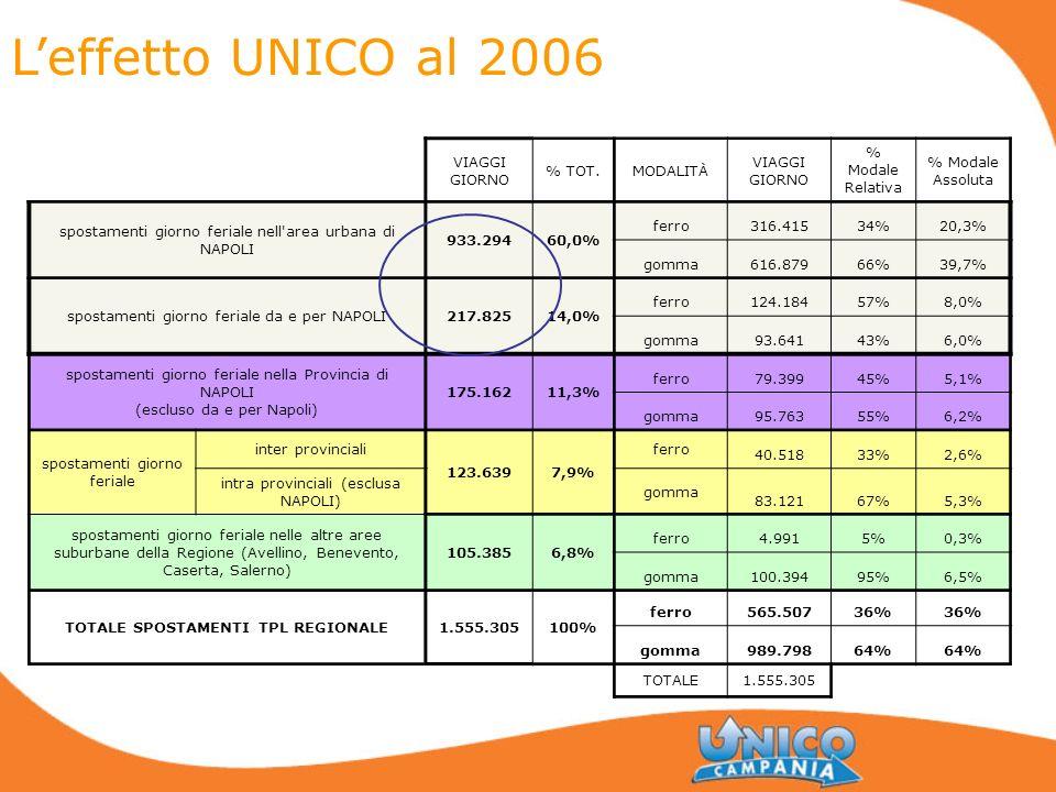Leffetto UNICO al 2006 VIAGGI GIORNO % TOT.MODALITÀ VIAGGI GIORNO % Modale Relativa % Modale Assoluta spostamenti giorno feriale nell'area urbana di N