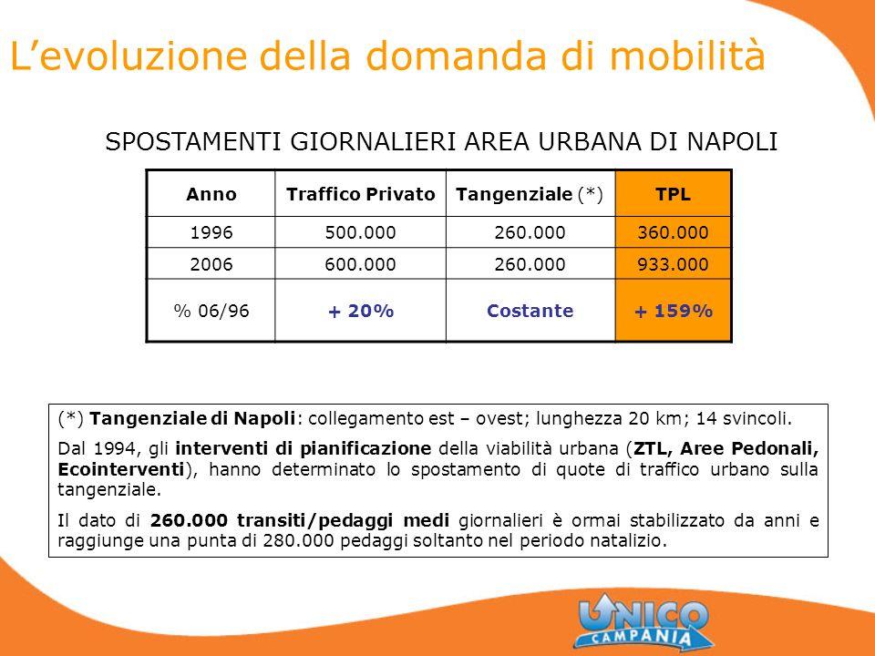 Levoluzione della domanda di mobilità AnnoTraffico PrivatoTangenziale (*)TPL 1996500.000260.000360.000 2006600.000260.000933.000 % 06/96+ 20%Costante+