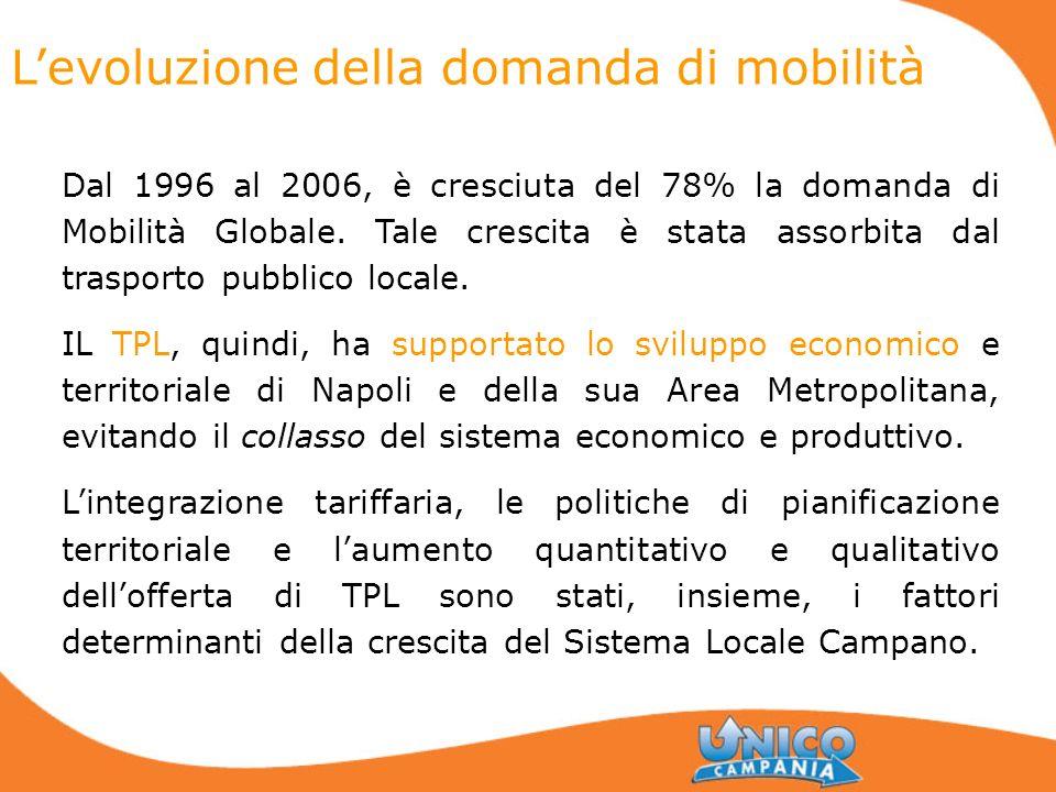 Levoluzione della domanda di mobilità Dal 1996 al 2006, è cresciuta del 78% la domanda di Mobilità Globale. Tale crescita è stata assorbita dal traspo