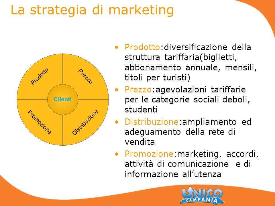 La strategia di marketing Prodotto:diversificazione della struttura tariffaria(biglietti, abbonamento annuale, mensili, titoli per turisti) Prezzo:age