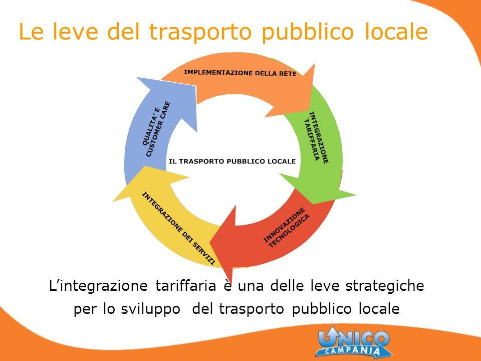 Le leve del trasporto pubblico locale Lintegrazione tariffaria è una delle leve strategiche per lo sviluppo del trasporto pubblico locale