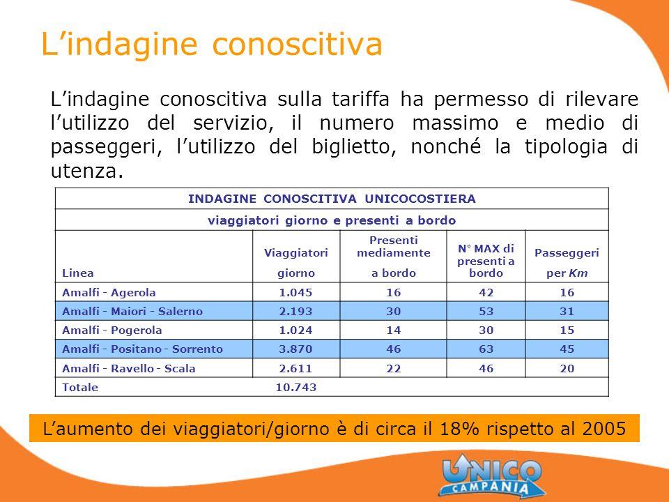 Lindagine conoscitiva Lindagine conoscitiva sulla tariffa ha permesso di rilevare lutilizzo del servizio, il numero massimo e medio di passeggeri, lut