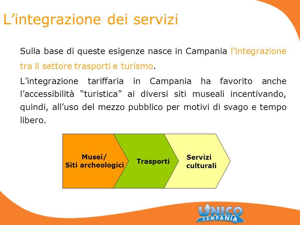 Lintegrazione dei servizi Sulla base di queste esigenze nasce in Campania lintegrazione tra il settore trasporti e turismo. Lintegrazione tariffaria i