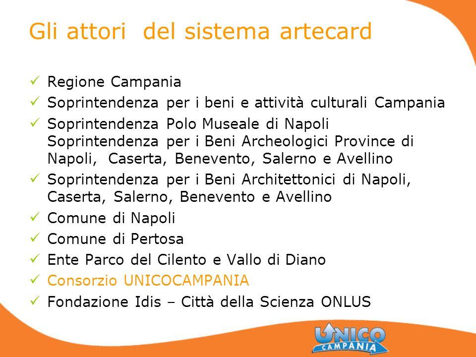 Gli attori del sistema artecard Regione Campania Soprintendenza per i beni e attività culturali Campania Soprintendenza Polo Museale di Napoli Soprint