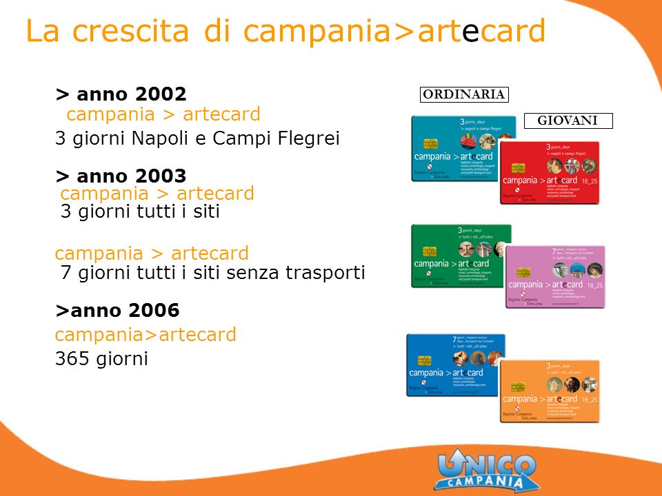 La crescita di campania>artecard > anno 2002 campania > artecard 3 giorni Napoli e Campi Flegrei > anno 2003 campania > artecard 3 giorni tutti i siti