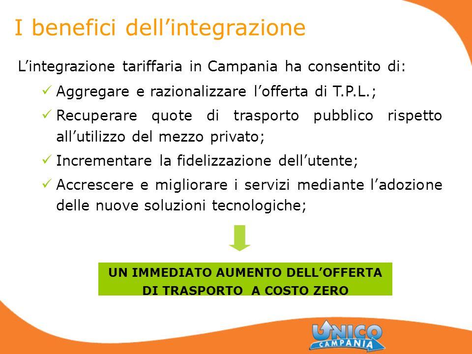 I benefici dellintegrazione Lintegrazione tariffaria in Campania ha consentito di: Aggregare e razionalizzare lofferta di T.P.L.; Recuperare quote di