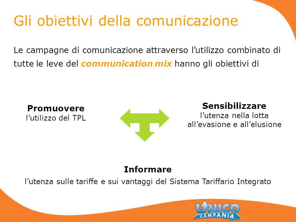 Gli obiettivi della comunicazione Le campagne di comunicazione attraverso l utilizzo combinato di tutte le leve del communication mix hanno gli obiett