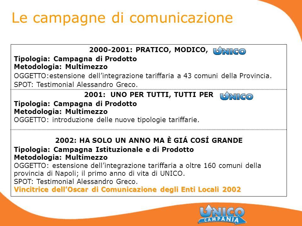 Le campagne di comunicazione 2000-2001: PRATICO, MODICO, Tipologia: Campagna di Prodotto Metodologia: Multimezzo OGGETTO:estensione dellintegrazione t