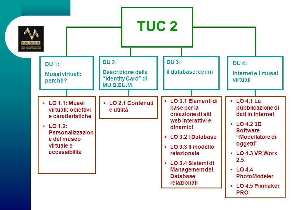 LO 2.1 Contenuti e utilità LO 3.1 Elementi di base per la creazione di siti web interattivi e dinamici LO 3.2 I Database LO 3.3 Il modello relazionale LO 3.4 Sistemi di Management dei Database relazionali DU 1: Musei virtuali: perchè.