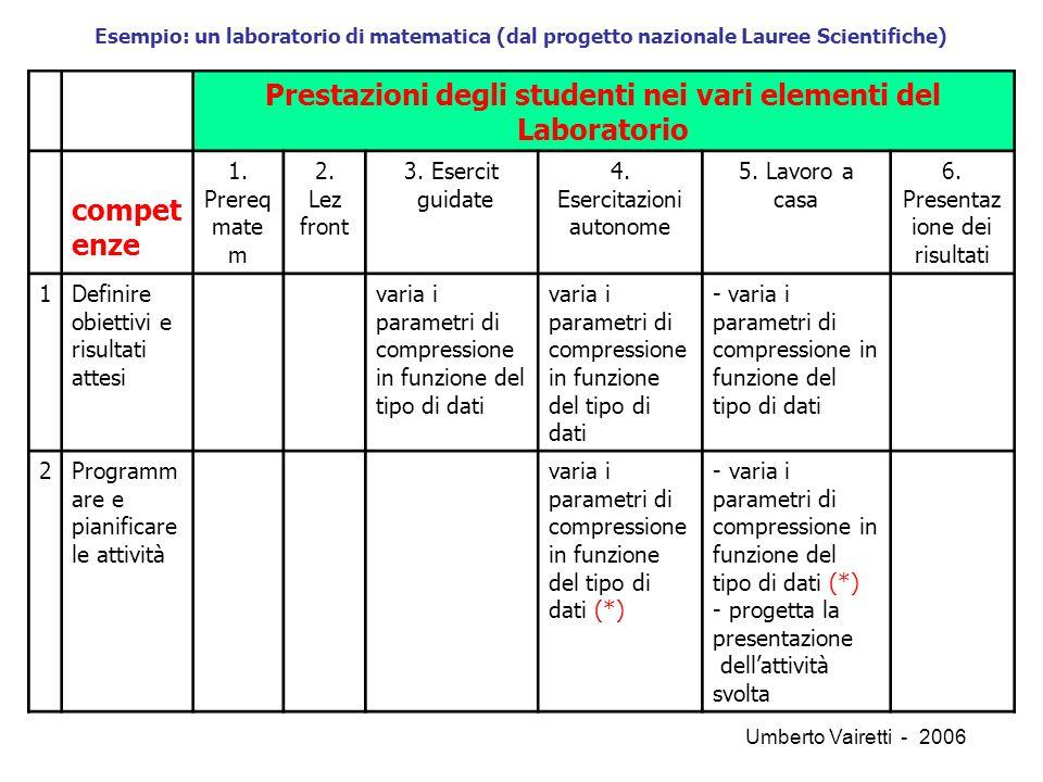 Prestazioni degli studenti nei vari elementi del Laboratorio compet enze 1.