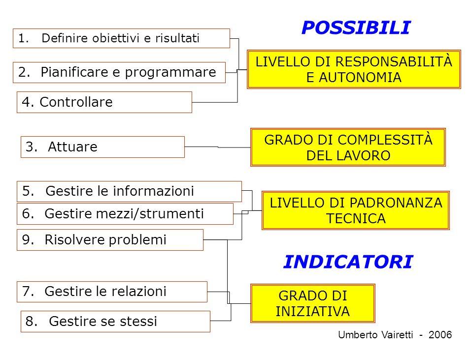 1.Definire obiettivi e risultati 5.Gestire le informazioni 8.Gestire se stessi 2.