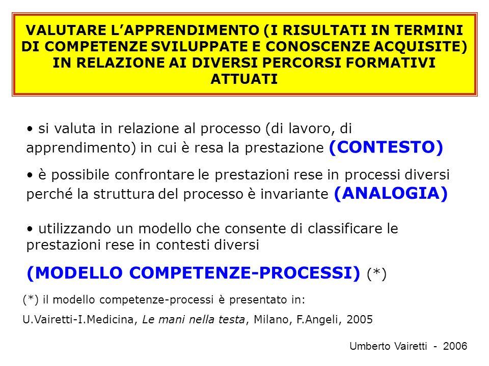 VALUTARE LAPPRENDIMENTO (I RISULTATI IN TERMINI DI COMPETENZE SVILUPPATE E CONOSCENZE ACQUISITE) IN RELAZIONE AI DIVERSI PERCORSI FORMATIVI ATTUATI si valuta in relazione al processo (di lavoro, di apprendimento) in cui è resa la prestazione (CONTESTO) è possibile confrontare le prestazioni rese in processi diversi perché la struttura del processo è invariante (ANALOGIA) utilizzando un modello che consente di classificare le prestazioni rese in contesti diversi (MODELLO COMPETENZE-PROCESSI) (*) (*) il modello competenze-processi è presentato in: U.Vairetti-I.Medicina, Le mani nella testa, Milano, F.Angeli, 2005 Umberto Vairetti - 2006
