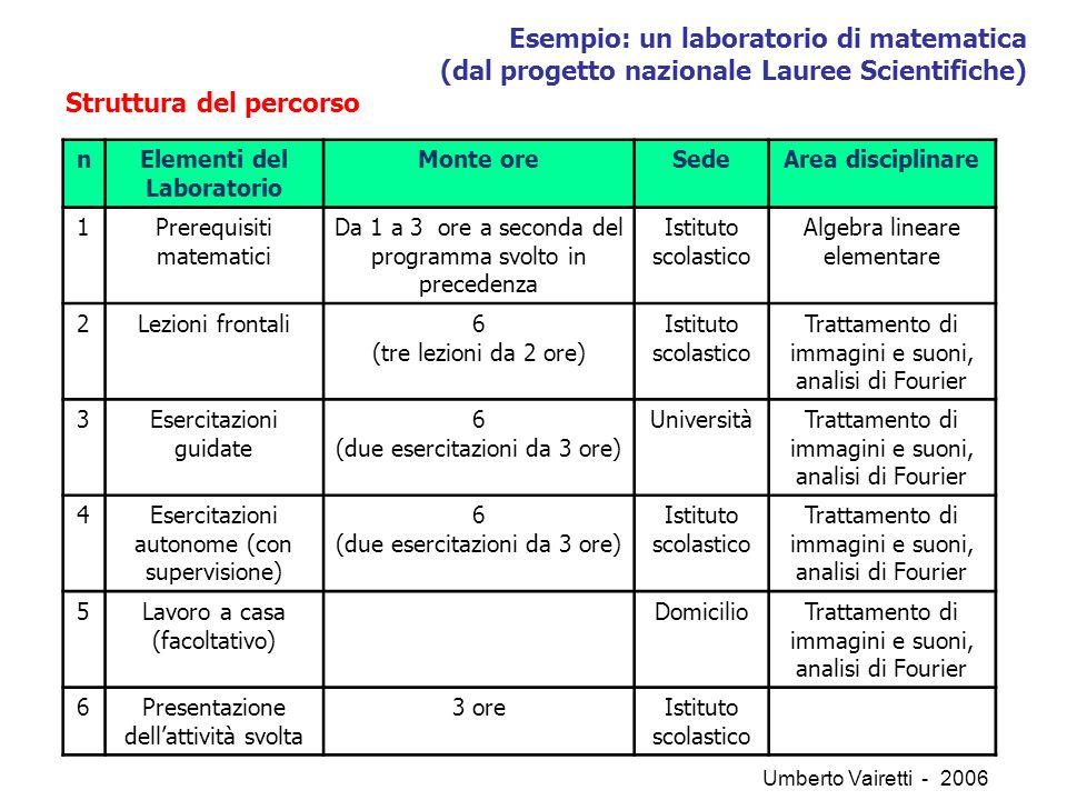 DIVERSI PUNTI DI VISTA IL TUTOR FORMATIVO IL TUTOR AZIENDALE IL CONSIGLIO DI CLASSE LO STUDENTE (…segue) Umberto Vairetti - 2006