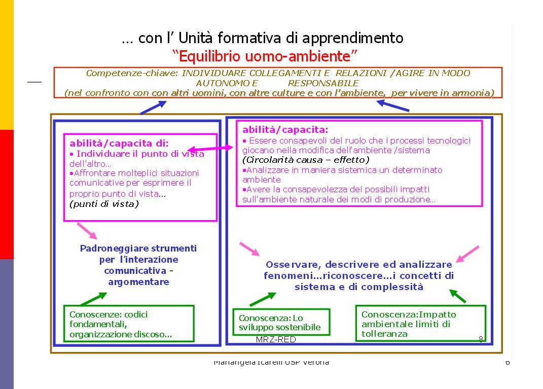 Mariangela Icarelli USP Verona6