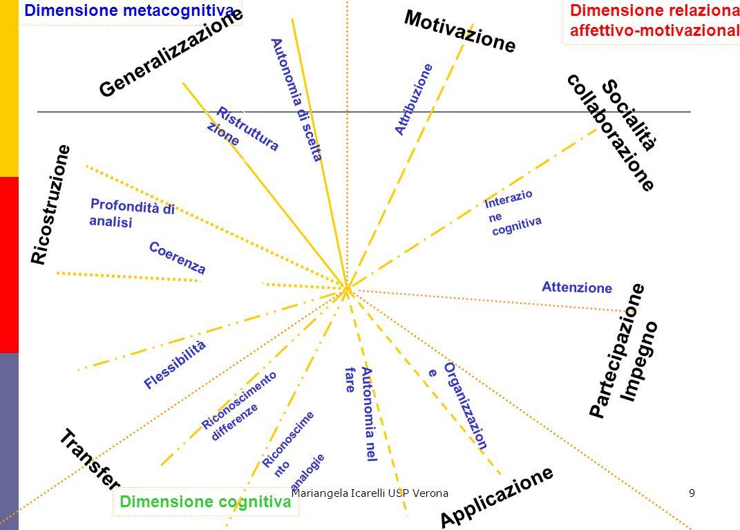Mariangela Icarelli USP Verona9 Dimensione cognitiva Dimensione relazionale affettivo-motivazionale Dimensione metacognitiva Generalizzazione Autonomia di scelta Applicazione Autonomia nel fare Organizzazion e Ricostruzione Ristruttura zione Profondità di analisi Partecipazione Impegno Attenzione Transfer Riconoscime nto analogie Coerenza Riconoscimento differenze Socialità collaborazione Interazio ne cognitiva Attribuzione Motivazione Flessibilità