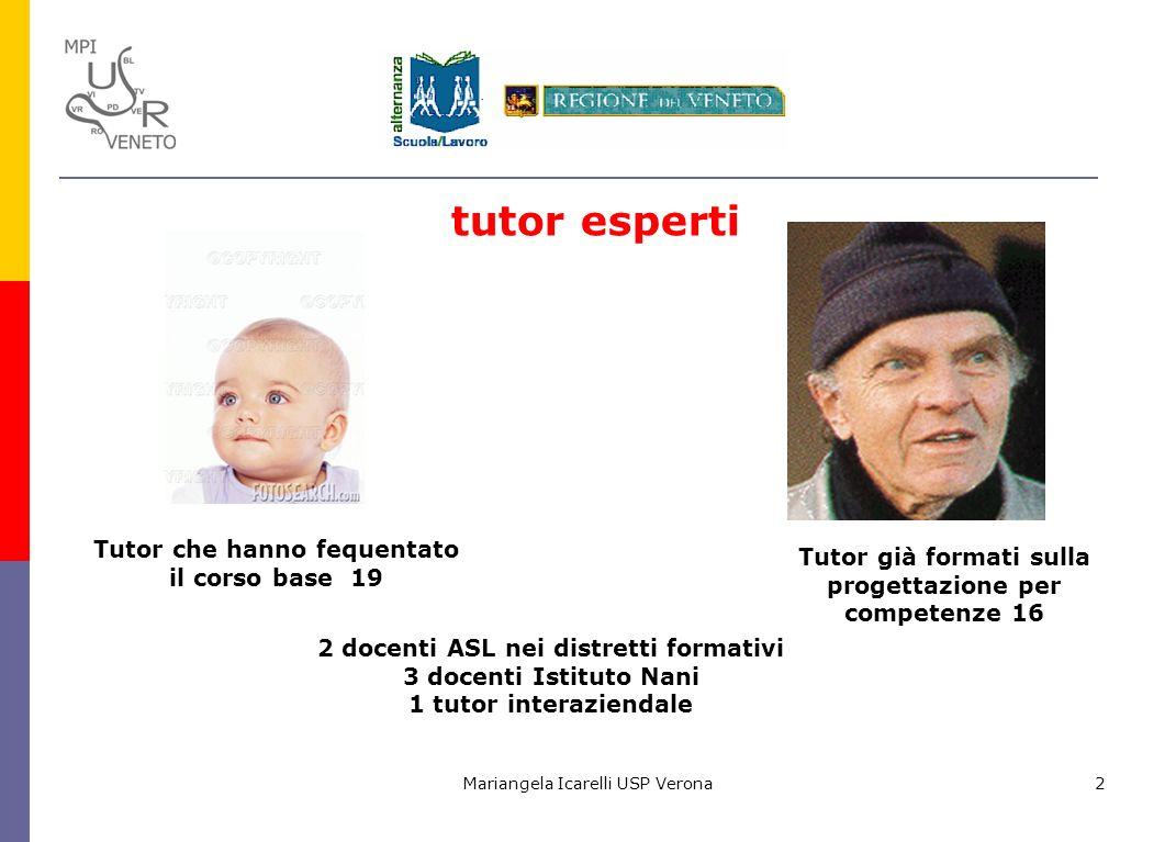Mariangela Icarelli USP Verona2 tutor esperti Tutor già formati sulla progettazione per competenze 16 Tutor che hanno fequentato il corso base 19 2 do