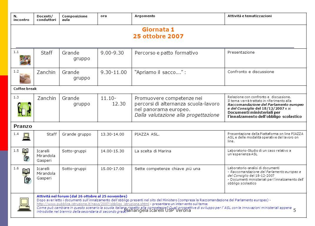 Mariangela Icarelli USP Verona5 1.11.21.31.51.6 N. incontro Docenti/ conduttori Composizione aula oraArgomentoAttività e tematizzazioni Giornata 1 25