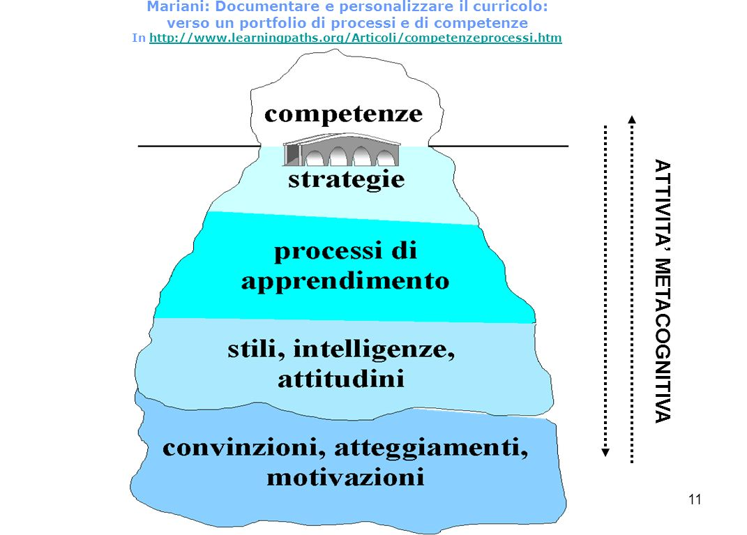 MRZ-RED11 Mariani: Documentare e personalizzare il curricolo: verso un portfolio di processi e di competenze In http://www.learningpaths.org/Articoli/